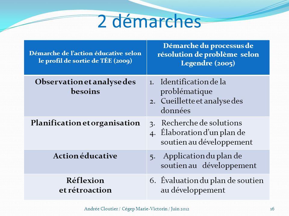 2 démarches Andrée Cloutier / Cégep Marie-Victorin / Juin 201216 Démarche de laction éducative selon le profil de sortie de TÉE (2009) Démarche du pro