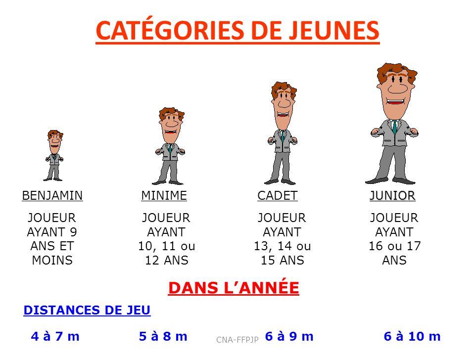 CATÉGORIES DE JEUNES BENJAMINMINIMECADETJUNIOR JOUEUR AYANT 9 ANS ET MOINS JOUEUR AYANT 10, 11 ou 12 ANS JOUEUR AYANT 13, 14 ou 15 ANS JOUEUR AYANT 16