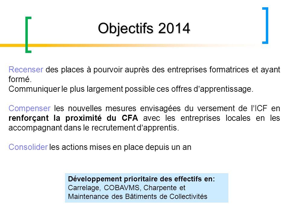 Objectifs 2014 Recenser des places à pourvoir auprès des entreprises formatrices et ayant formé. Communiquer le plus largement possible ces offres dap