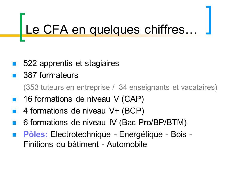 Le CFA en quelques chiffres… 522 apprentis et stagiaires 387 formateurs (353 tuteurs en entreprise / 34 enseignants et vacataires) 16 formations de ni