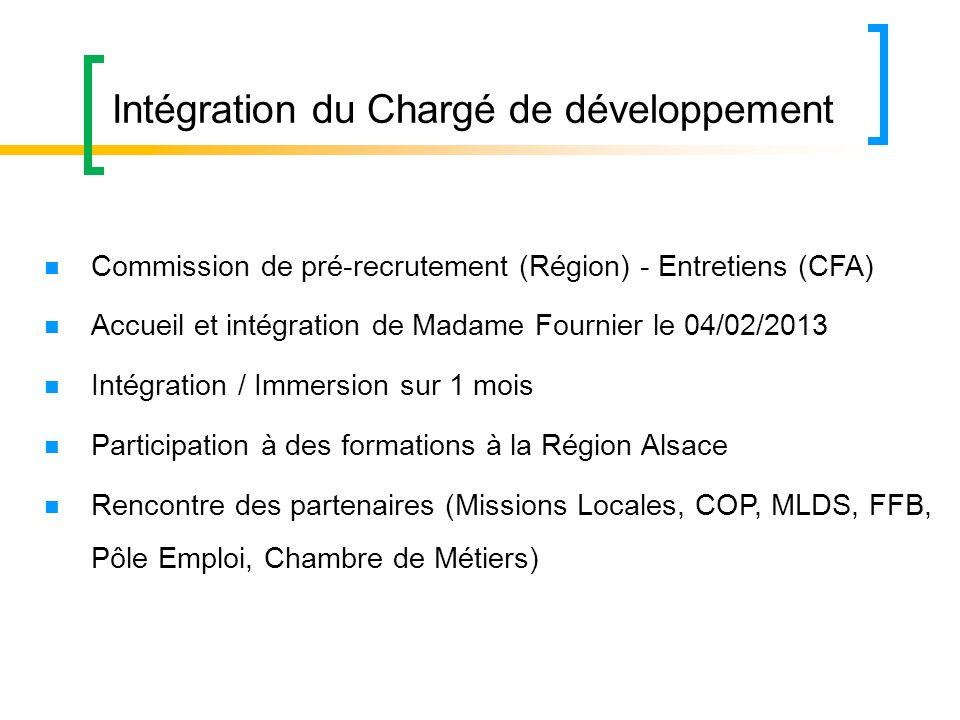 Intégration du Chargé de développement Commission de pré-recrutement (Région) - Entretiens (CFA) Accueil et intégration de Madame Fournier le 04/02/20