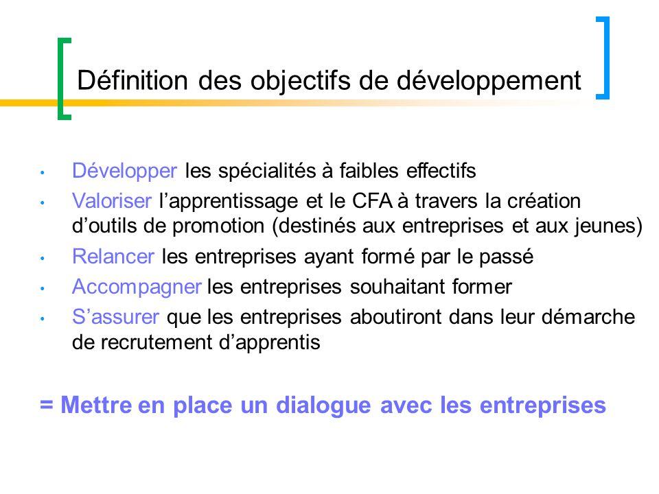 Définition des objectifs de développement Développer les spécialités à faibles effectifs Valoriser lapprentissage et le CFA à travers la création dout