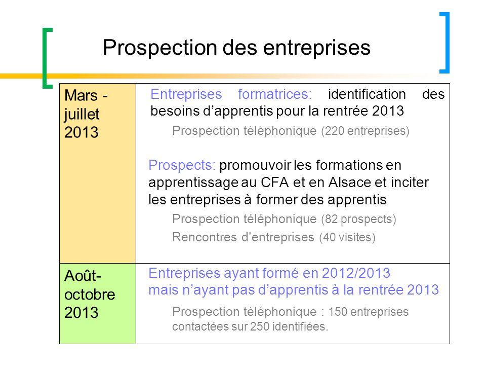 Entreprises formatrices: identification des besoins dapprentis pour la rentrée 2013 Prospection téléphonique (220 entreprises) Prospects: promouvoir l