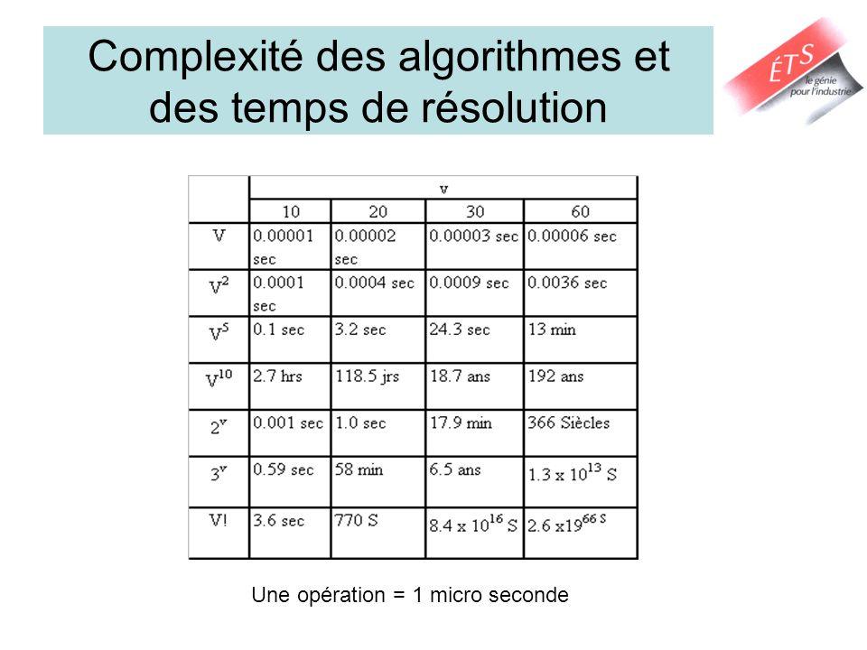 Complexité des algorithmes et des temps de résolution Une opération = 1 micro seconde