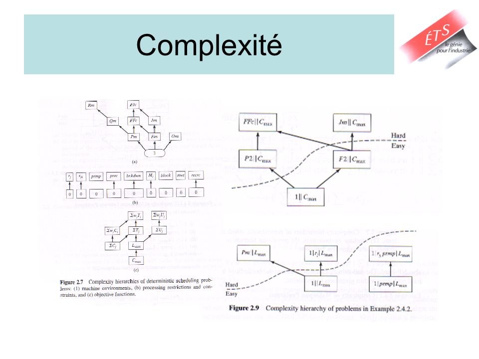 Complexité