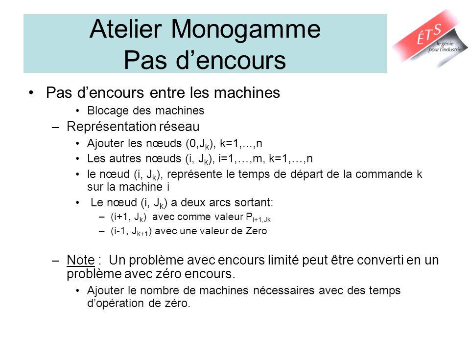 Atelier Monogamme Pas dencours Pas dencours entre les machines Blocage des machines –Représentation réseau Ajouter les nœuds (0,J k ), k=1,...,n Les a