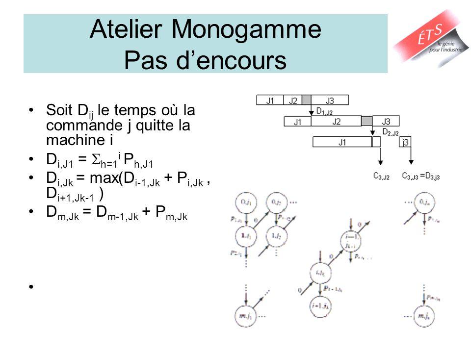 Atelier Monogamme Pas dencours Soit D ij le temps où la commande j quitte la machine i D i,J1 = h=1 i P h,J1 D i,Jk = max(D i-1,Jk + P i,Jk, D i+1,Jk-