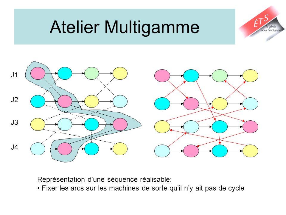Atelier Multigamme J1 J2 J3 J4 Représentation dune séquence réalisable: Fixer les arcs sur les machines de sorte quil ny ait pas de cycle