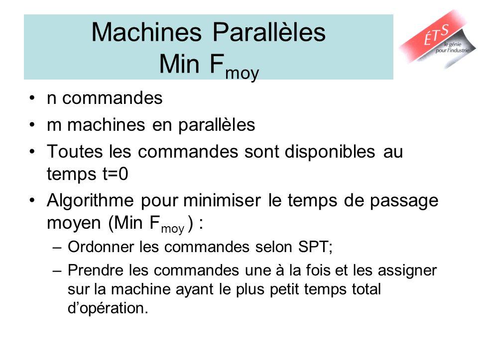 Machines Parallèles Min F moy n commandes m machines en parallèles Toutes les commandes sont disponibles au temps t=0 Algorithme pour minimiser le tem