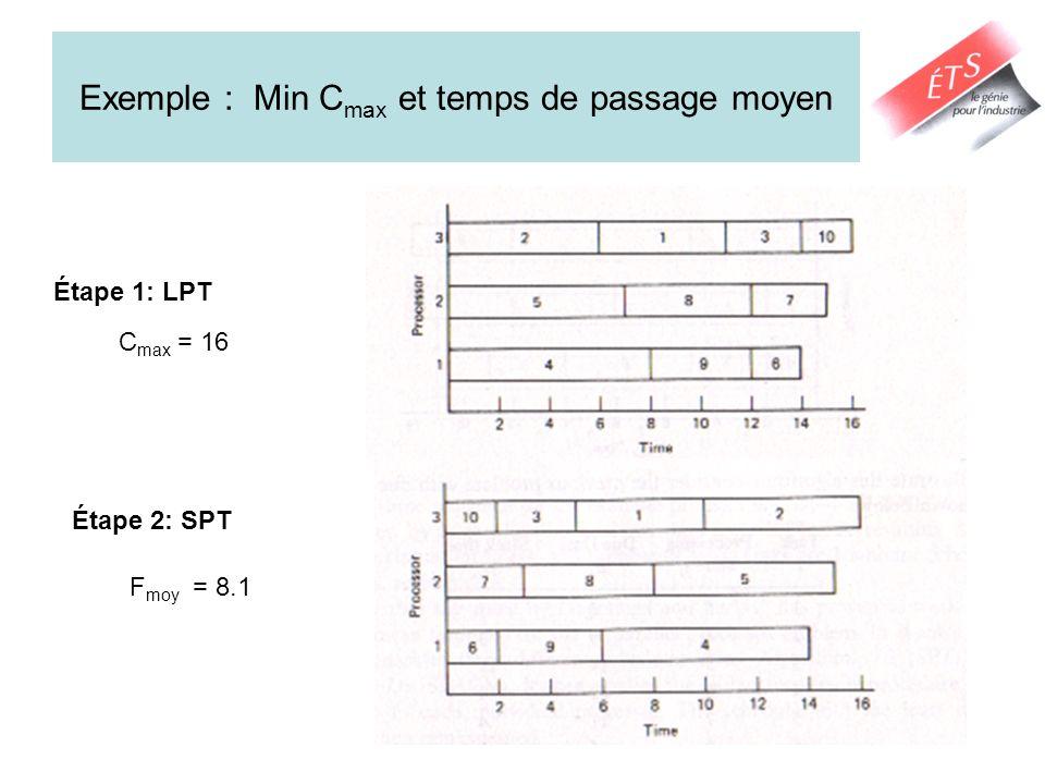 Machines Parallèles : Réduire T Heuristique 1: Min T max –Ordonner les commandes selon EDD; –Prendre les commandes une à la fois et les assigner sur la machine ayant le plus petit temps total dopération.