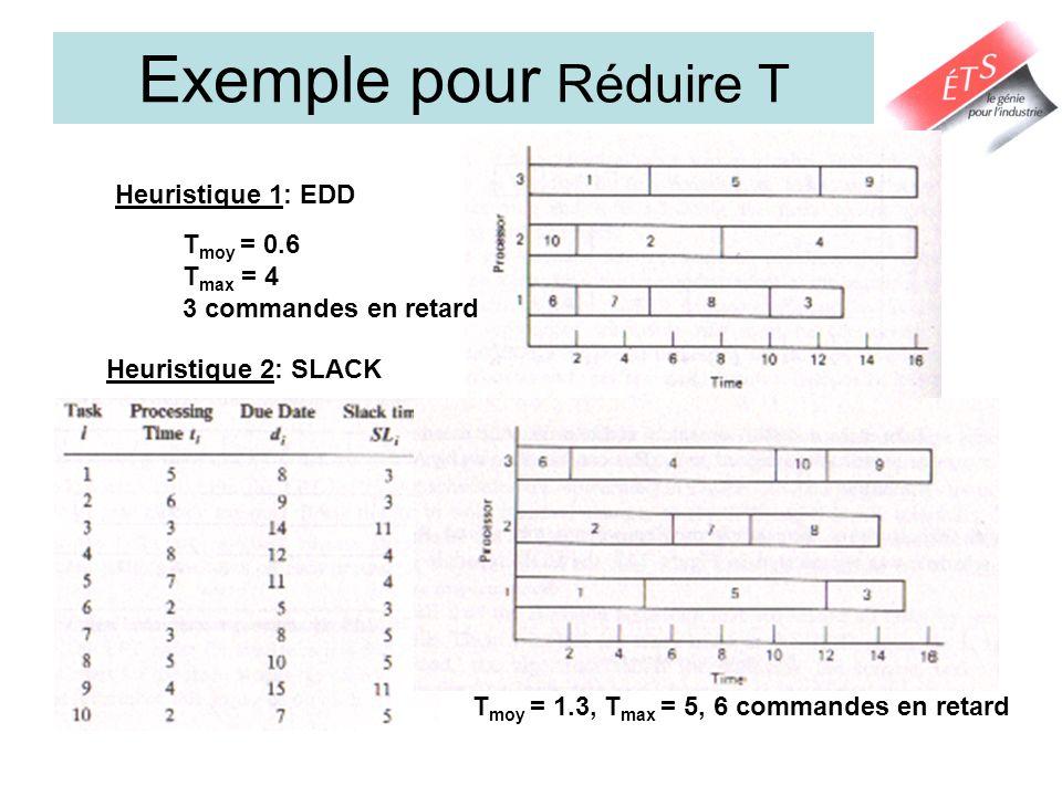 Exemple pour Réduire T Heuristique 1: EDD Heuristique 2: SLACK T moy = 0.6 T max = 4 3 commandes en retard T moy = 1.3, T max = 5, 6 commandes en reta