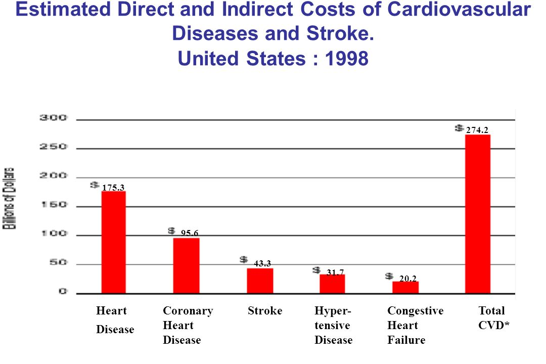 Estimated Direct and Indirect Costs of Cardiovascular Diseases and Stroke.