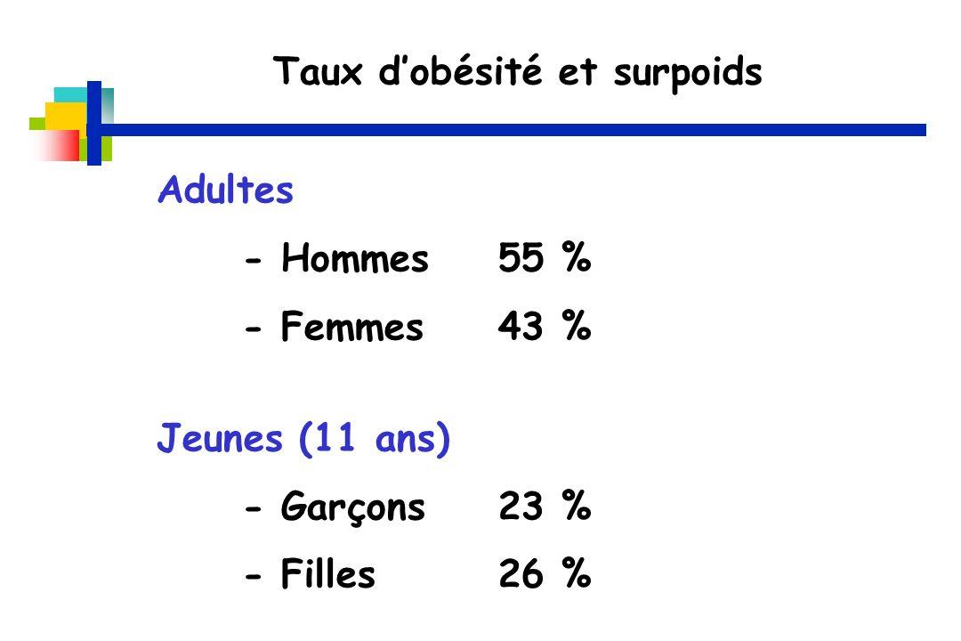 Taux dobésité et surpoids Adultes - Hommes55 % - Femmes 43 % Jeunes (11 ans) - Garçons23 % - Filles26 %