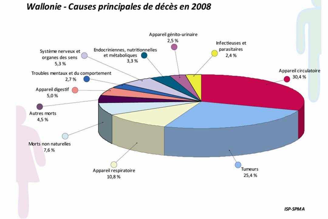 PROPORTION DE GARCONS PRESENTANT UNE TENSION ARTERIELLE SYSTLOLIQUE LIMITE OU TROP ELEVEE, EN 2004, EN %