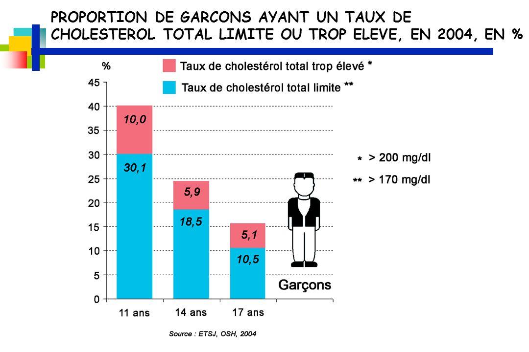 PROPORTION DE GARCONS AYANT UN TAUX DE CHOLESTEROL TOTAL LIMITE OU TROP ELEVE, EN 2004, EN %