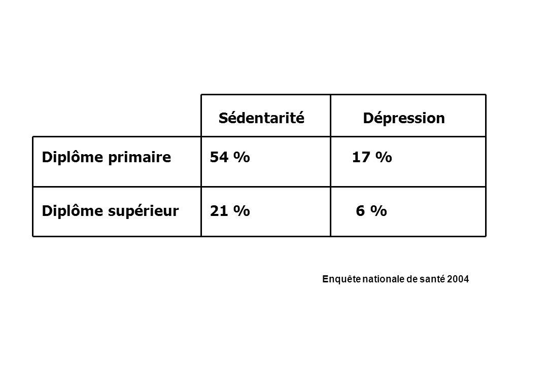 SédentaritéDépression Diplôme primaire 54 % 17 % Diplôme supérieur 21 % 6 % Enquête nationale de santé 2004