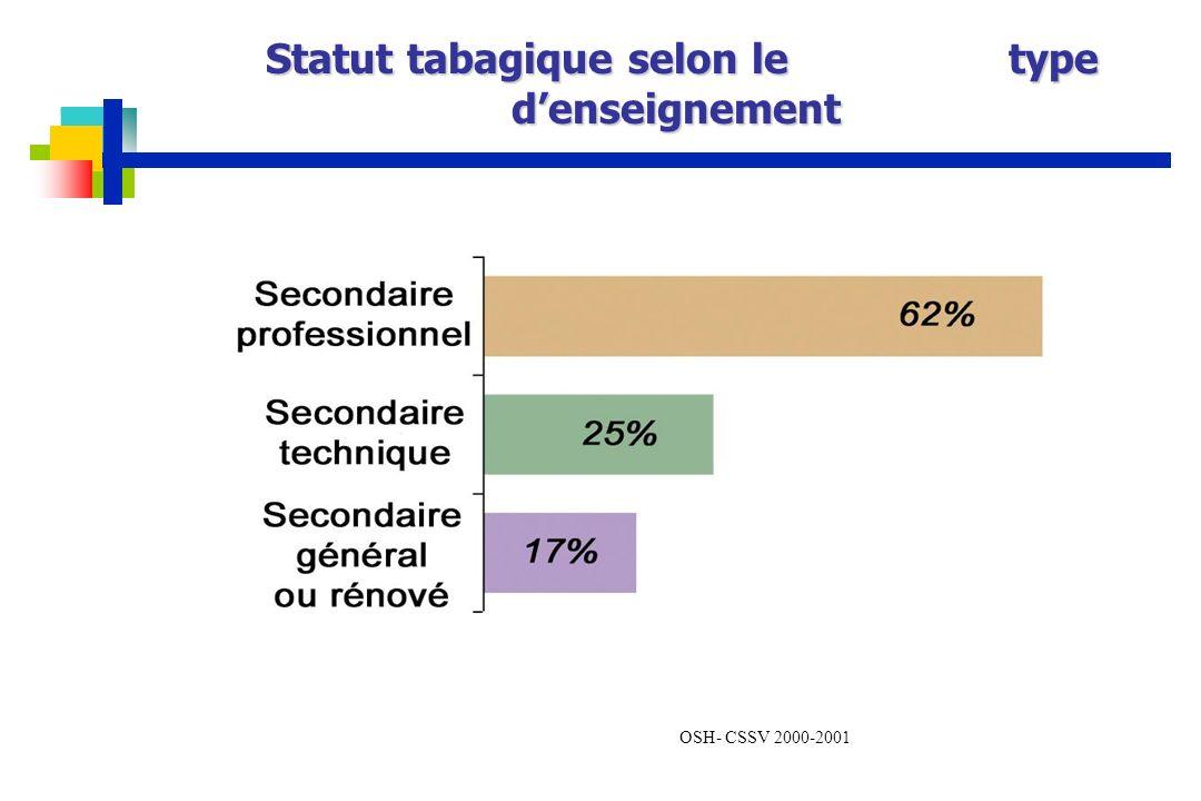 OSH- CSSV 2000-2001 Statut tabagique selon le type denseignement Statut tabagique selon le type denseignement