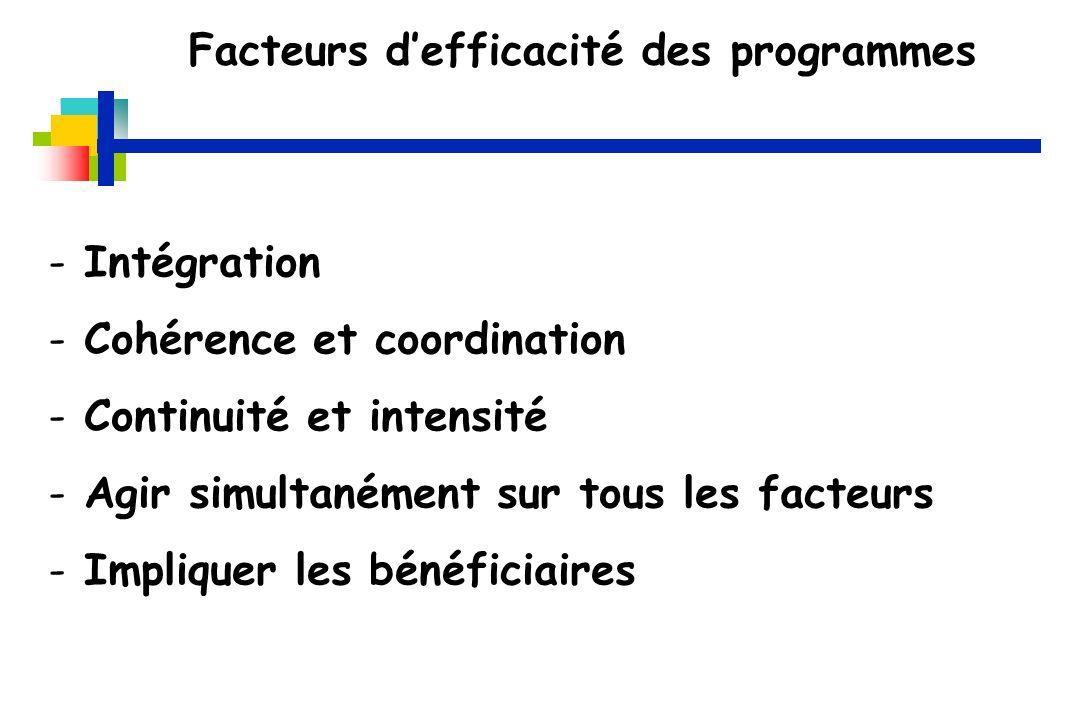 Facteurs defficacité des programmes - Intégration - Cohérence et coordination - Continuité et intensité - Agir simultanément sur tous les facteurs - Impliquer les bénéficiaires