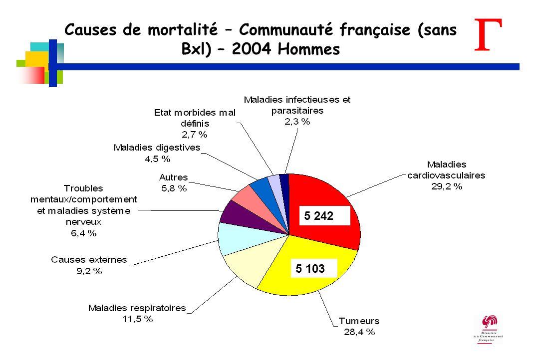 Causes de mortalité – Communauté française (sans Bxl) – 2004 Femmes 6 356 3 922