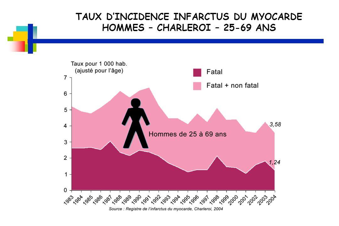 TAUX DINCIDENCE INFARCTUS DU MYOCARDE HOMMES – CHARLEROI – 25-69 ANS