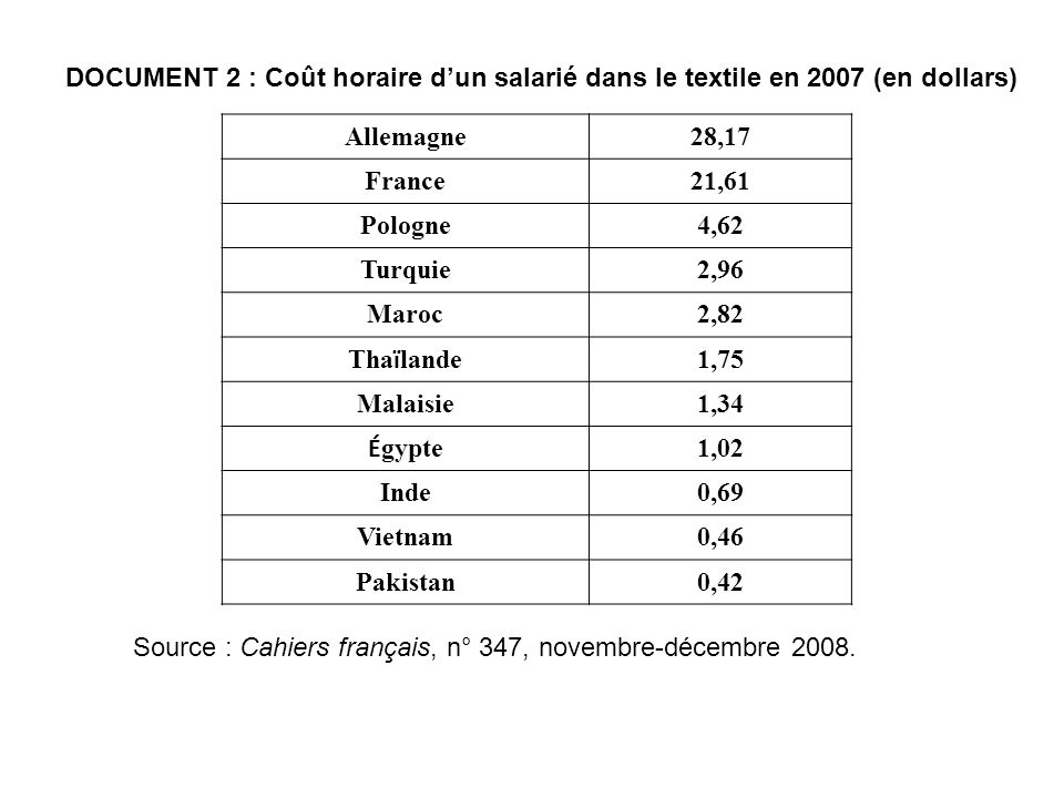 Source : Revue de lOFCE, n° 87, octobre 2003.