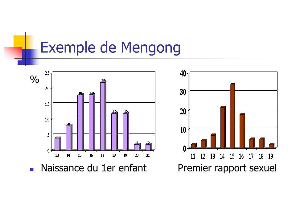 Exemple de Mengong Naissance du 1er enfantPremier rapport sexuel %