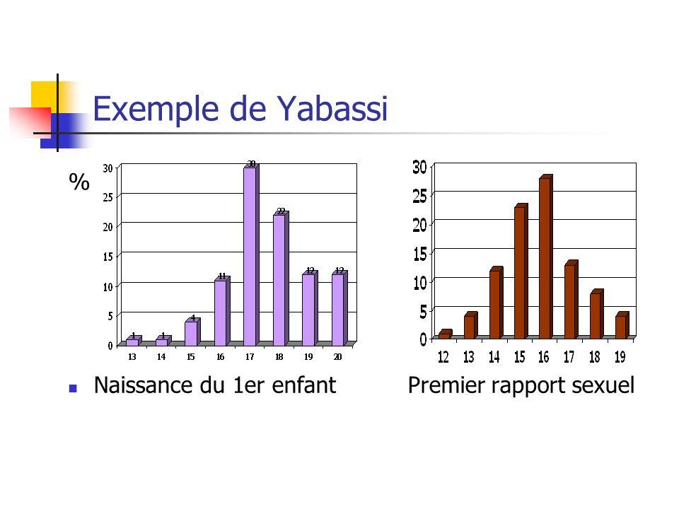 Exemple de Yabassi Naissance du 1er enfantPremier rapport sexuel %
