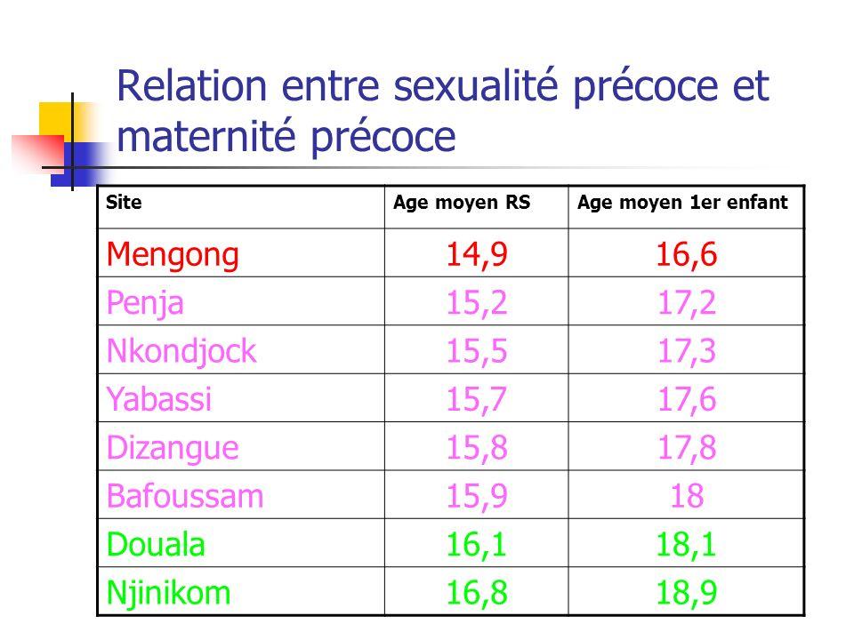 Relation entre sexualité précoce et maternité précoce SiteAge moyen RSAge moyen 1er enfant Mengong14,916,6 Penja15,217,2 Nkondjock15,517,3 Yabassi15,7