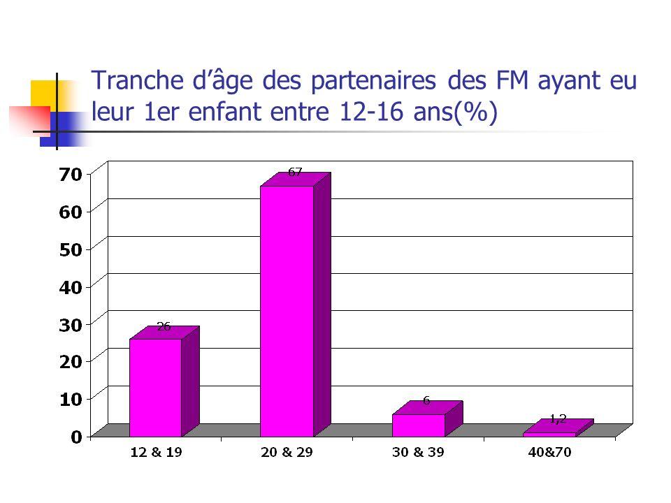 Tranche dâge des partenaires des FM ayant eu leur 1er enfant entre 12-16 ans(%)