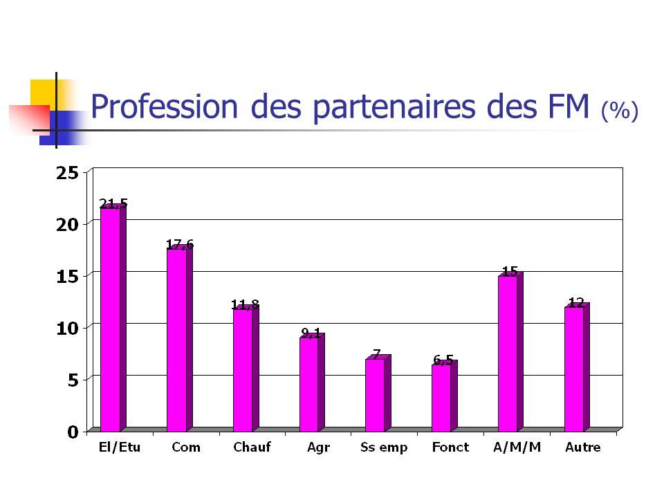 Profession des partenaires des FM (%)