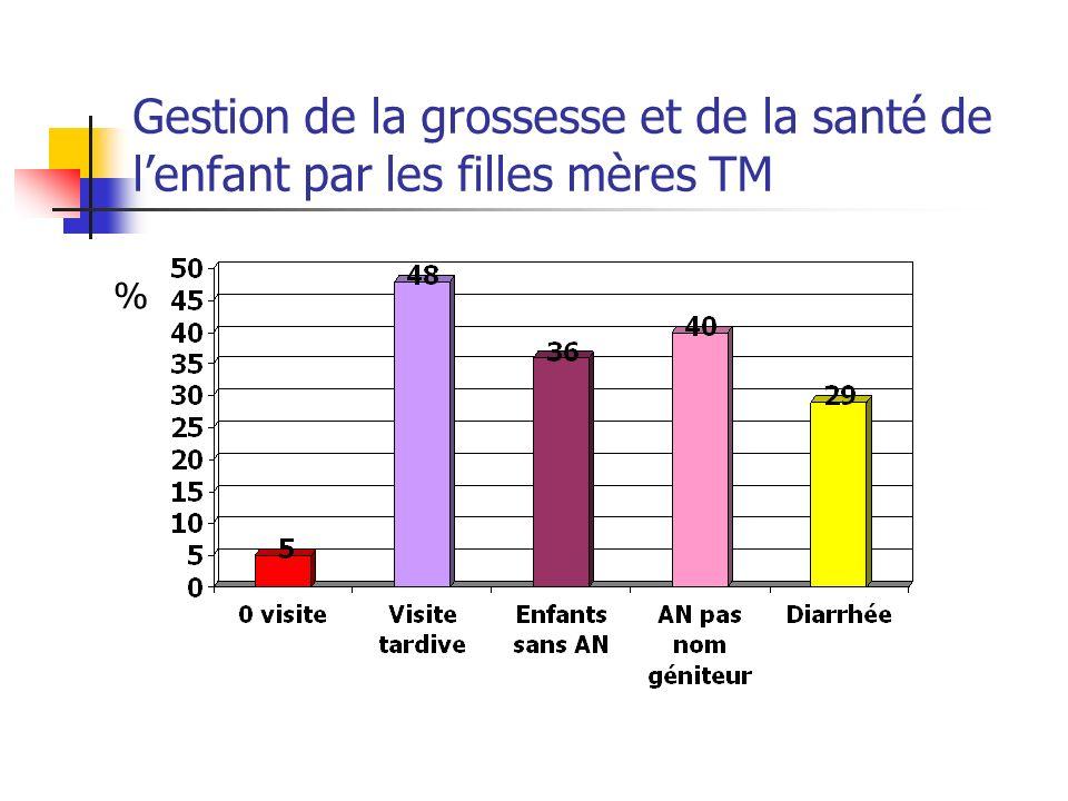 Gestion de la grossesse et de la santé de lenfant par les filles mères TM %
