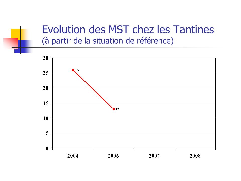 Evolution des MST chez les Tantines (à partir de la situation de référence)