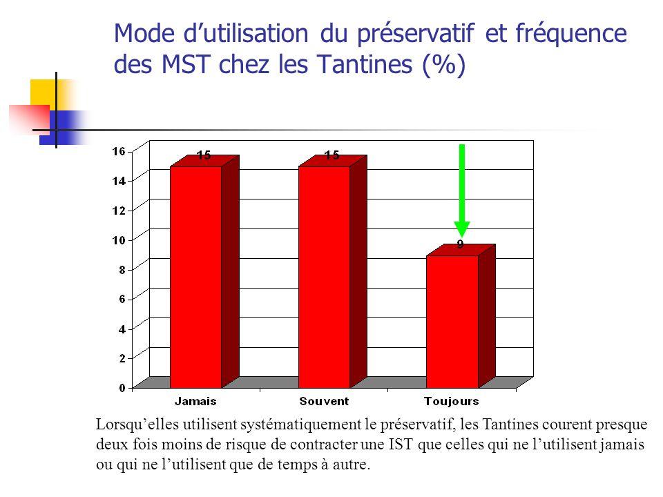 Mode dutilisation du préservatif et fréquence des MST chez les Tantines (%) Lorsquelles utilisent systématiquement le préservatif, les Tantines couren
