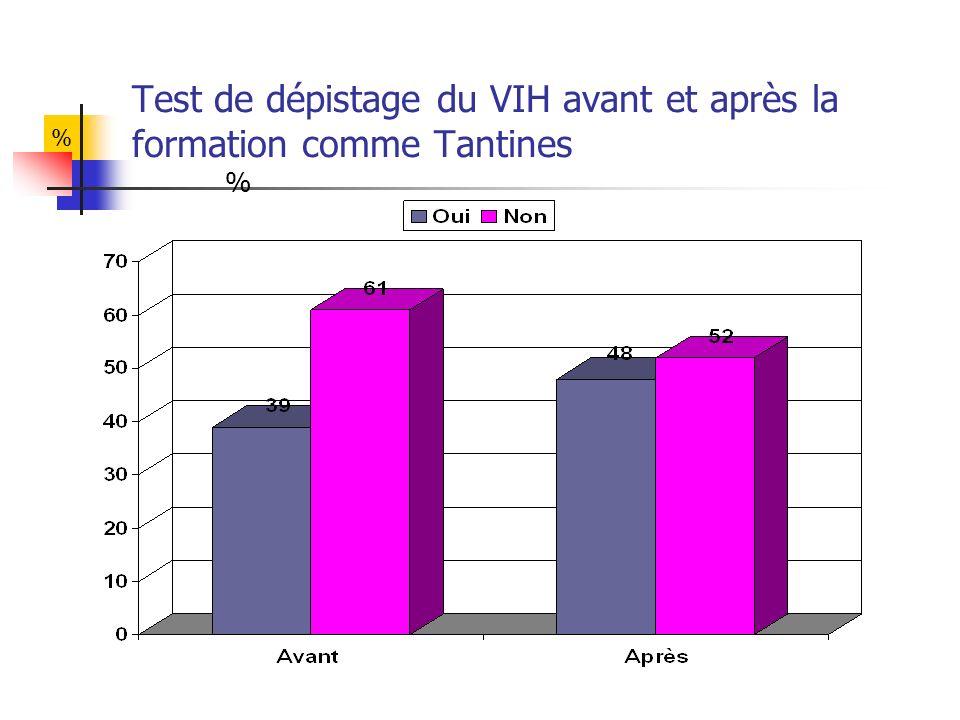 Test de dépistage du VIH avant et après la formation comme Tantines % %