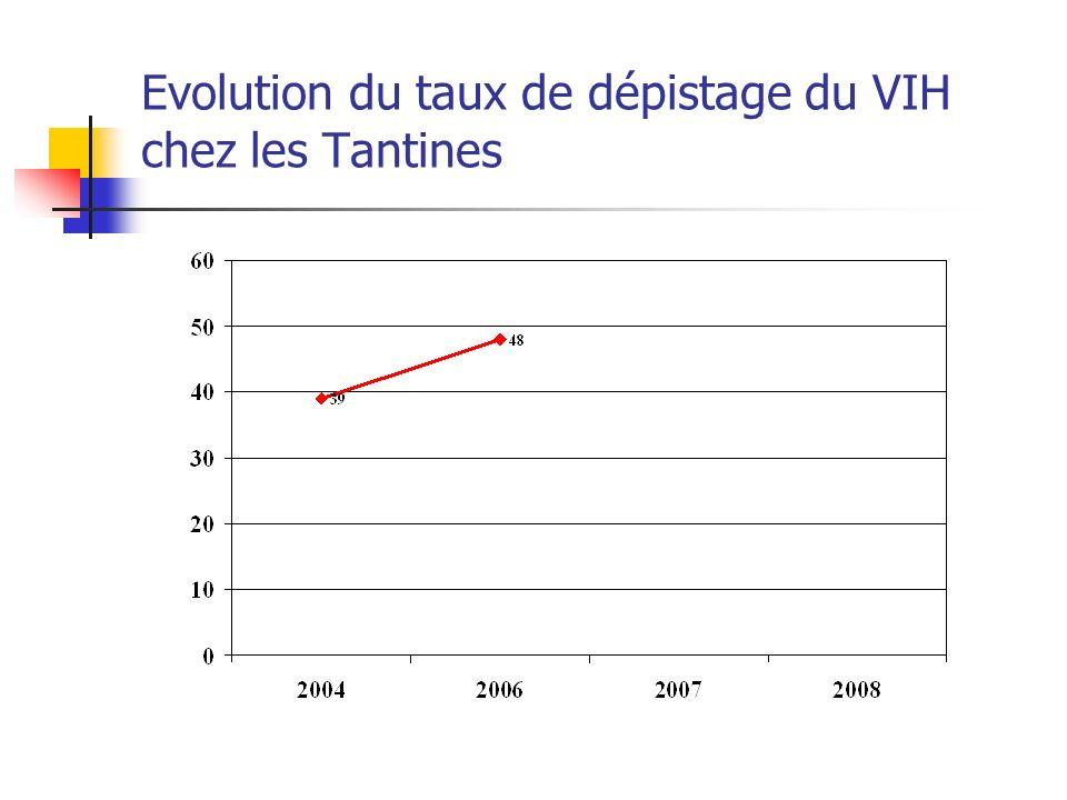 Evolution du taux de dépistage du VIH chez les Tantines