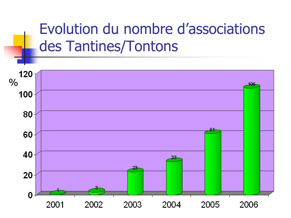 Evolution du nombre dassociations des Tantines/Tontons %