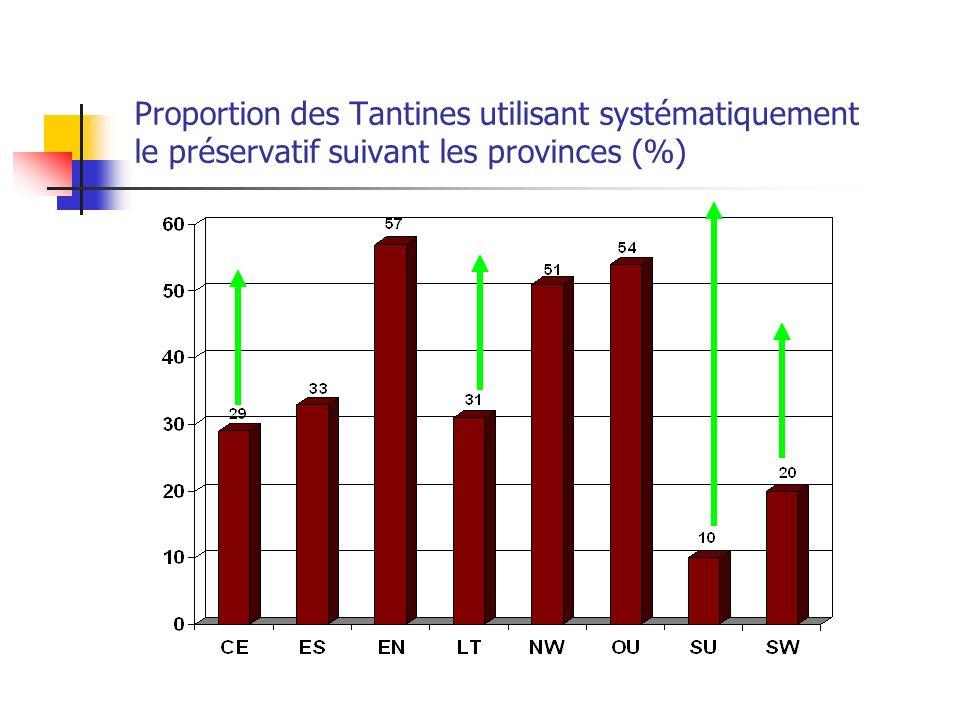Proportion des Tantines utilisant systématiquement le préservatif suivant les provinces (%)