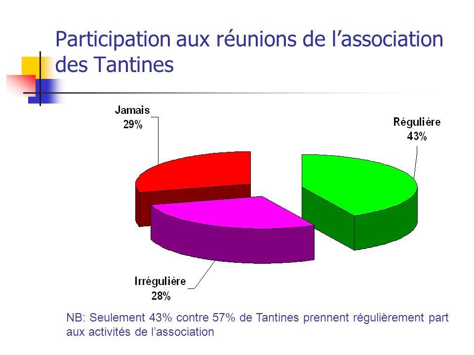 Participation aux réunions de lassociation des Tantines NB: Seulement 43% contre 57% de Tantines prennent régulièrement part aux activités de lassocia