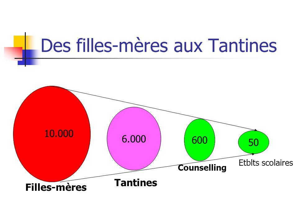 Des filles-mères aux Tantines 6.000 50 Filles-mères Tantines Etblts scolaires 10.000 600 Counselling