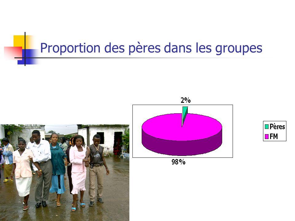 Proportion des pères dans les groupes