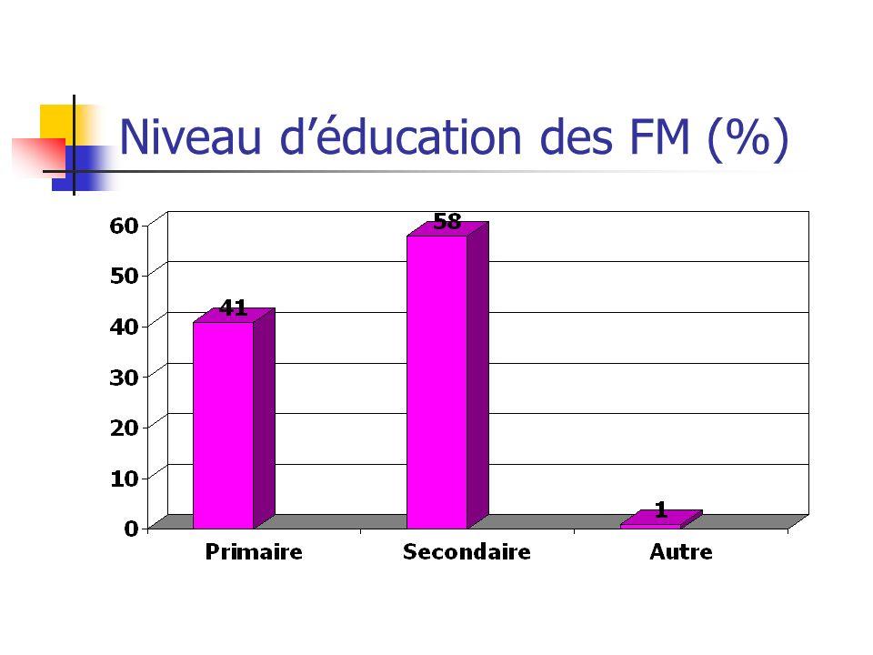 Niveau déducation des FM (%)