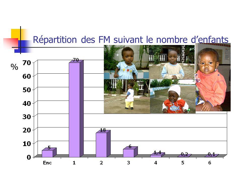 Répartition des FM suivant le nombre denfants %