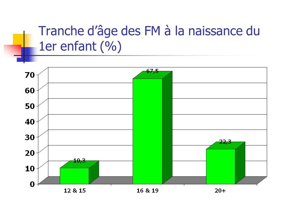 Tranche dâge des FM à la naissance du 1er enfant (%)