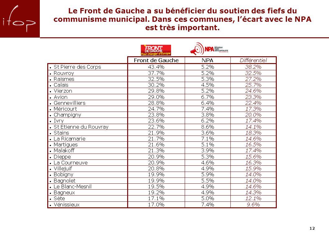 Le Front de Gauche a su bénéficier du soutien des fiefs du communisme municipal.