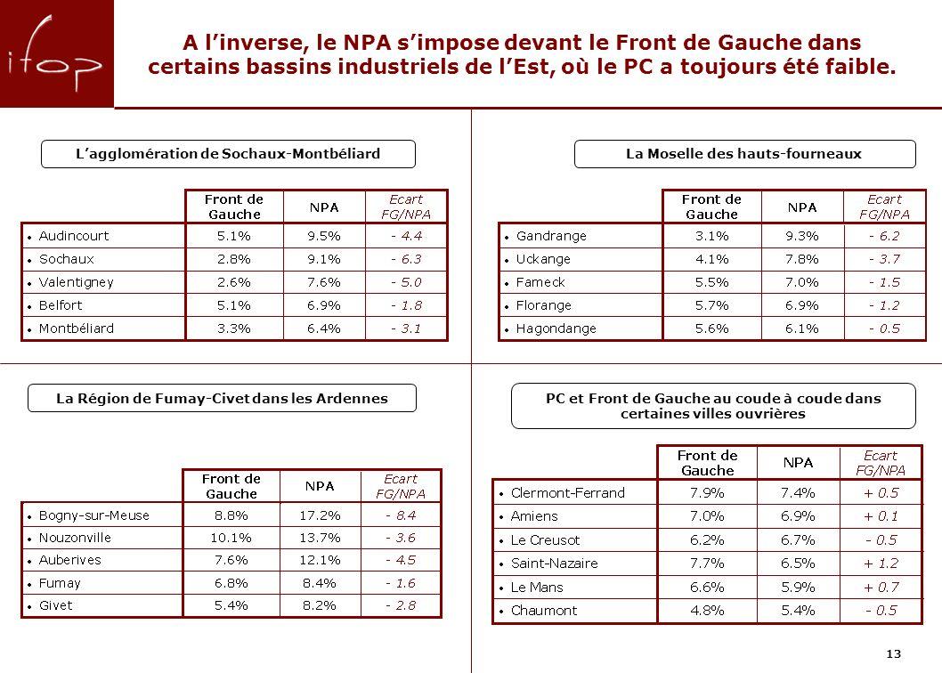 A linverse, le NPA simpose devant le Front de Gauche dans certains bassins industriels de lEst, où le PC a toujours été faible.