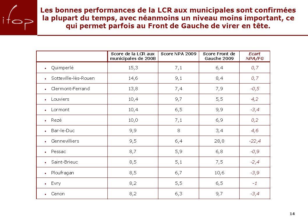 Les bonnes performances de la LCR aux municipales sont confirmées la plupart du temps, avec néanmoins un niveau moins important, ce qui permet parfois au Front de Gauche de virer en tête.