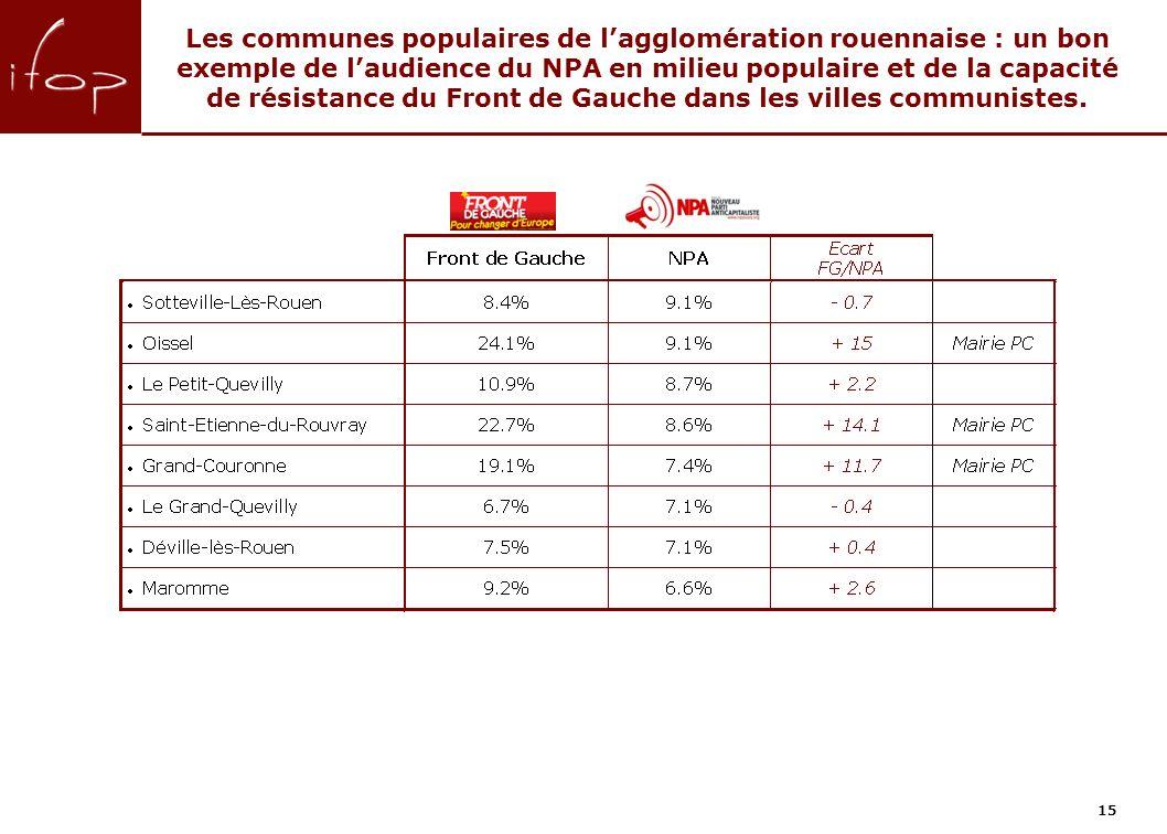 Les communes populaires de lagglomération rouennaise : un bon exemple de laudience du NPA en milieu populaire et de la capacité de résistance du Front de Gauche dans les villes communistes.