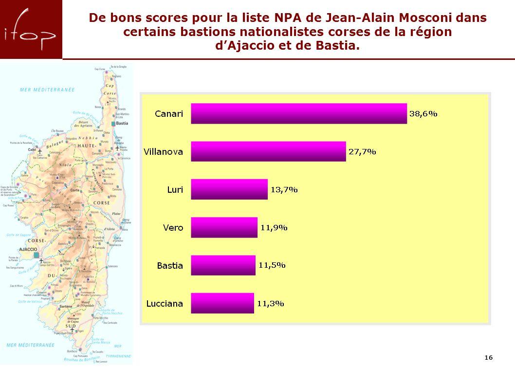 16 De bons scores pour la liste NPA de Jean-Alain Mosconi dans certains bastions nationalistes corses de la région dAjaccio et de Bastia.