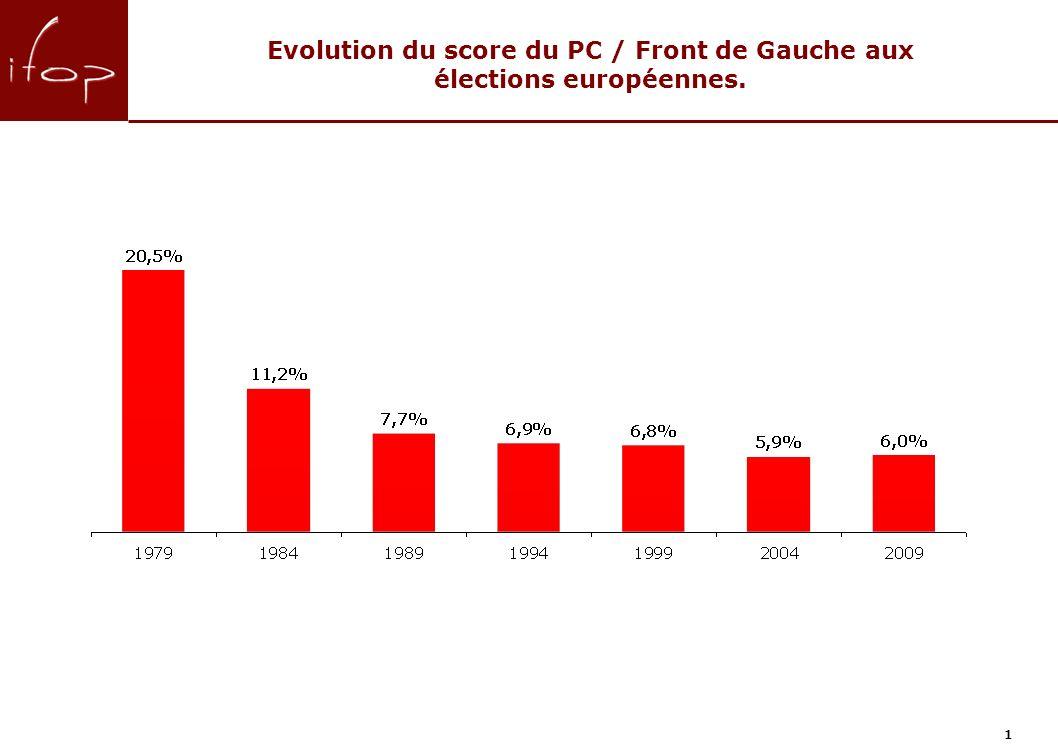 1 Evolution du score du PC / Front de Gauche aux élections européennes.