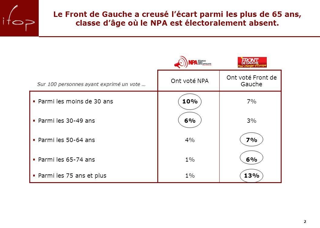 2 Le Front de Gauche a creusé lécart parmi les plus de 65 ans, classe dâge où le NPA est électoralement absent.